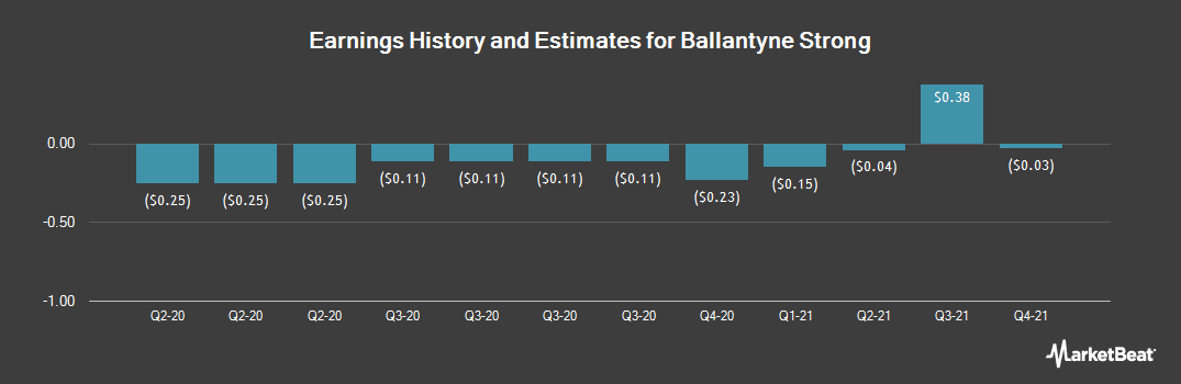 Earnings by Quarter for Ballantyne Strong (NYSEAMERICAN:BTN)