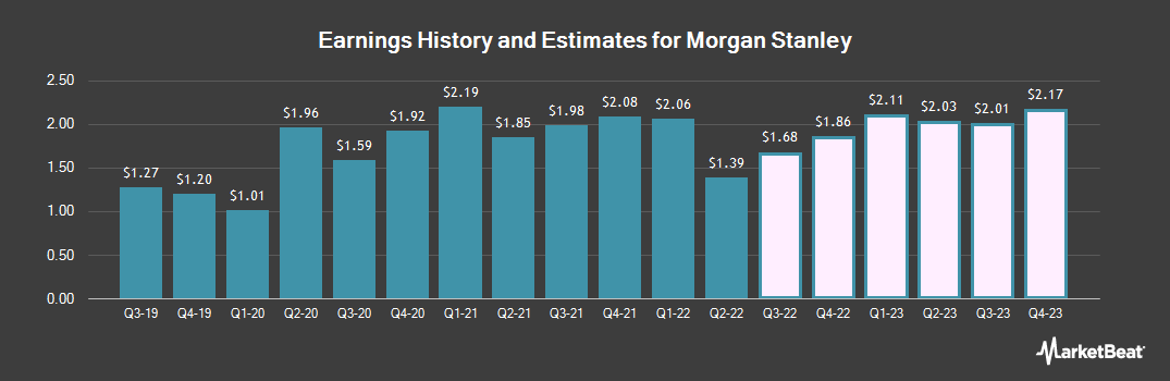 Earnings by Quarter for Morgan Stanley (NYSE:MS)