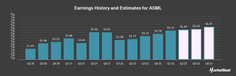 Earnings by Quarter for ASML (NASDAQ:ASML)
