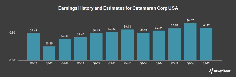 Earnings by Quarter for Catamaran (NASDAQ:CTRX)