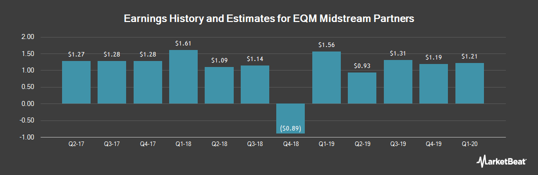 Earnings by Quarter for EQT Midstream Partners (NYSE:EQM)