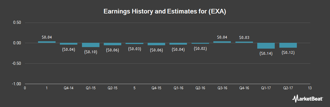 Earnings by Quarter for EXA (NASDAQ:EXA)
