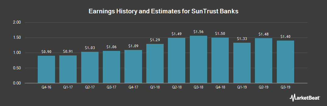 Earnings by Quarter for SunTrust Banks (NYSE:STI)
