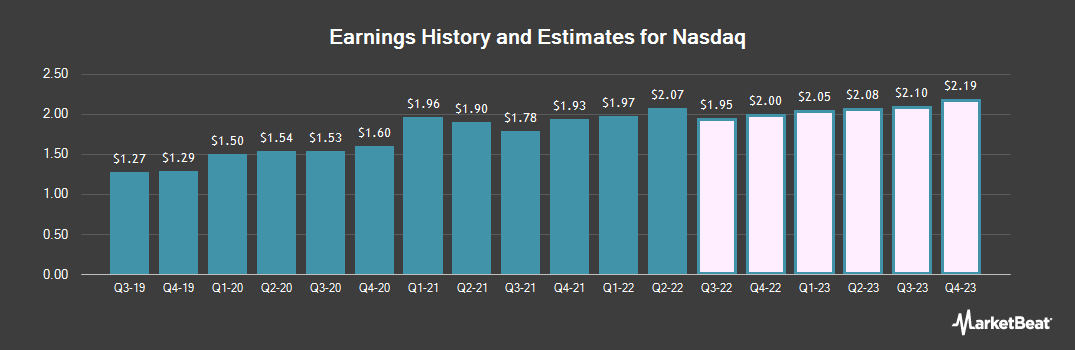 Earnings by Quarter for Nasdaq (NASDAQ:NDAQ)
