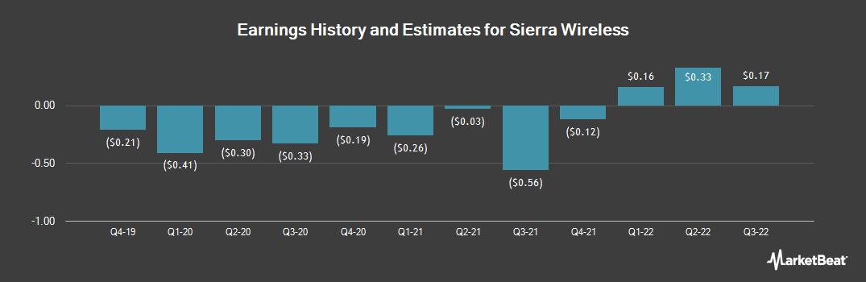 Earnings by Quarter for Sierra Wireless (NASDAQ:SWIR)