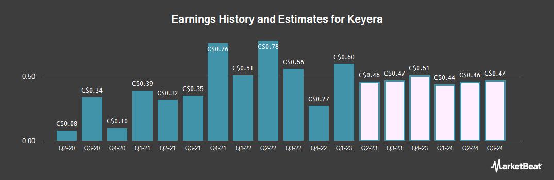 Earnings by Quarter for Keyera (TSE:KEY)