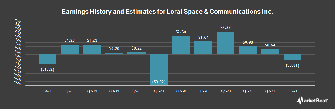 Earnings by Quarter for Loral Space & Communications (NASDAQ:LORL)