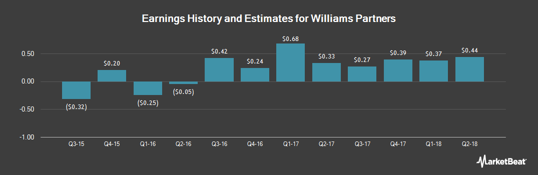 Earnings by Quarter for Williams Partners (NYSE:WPZ)