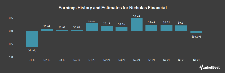 Earnings by Quarter for Nicholas Financial (NASDAQ:NICK)
