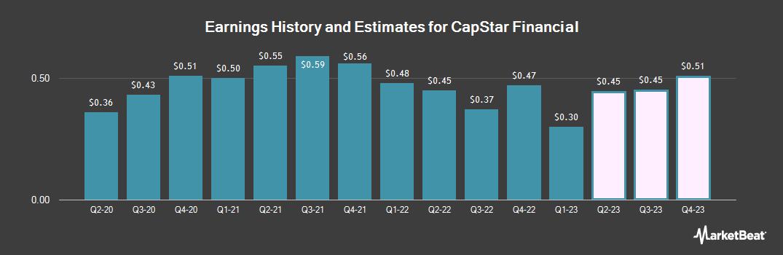 Earnings by Quarter for Capstar Financial (NASDAQ:CSTR)