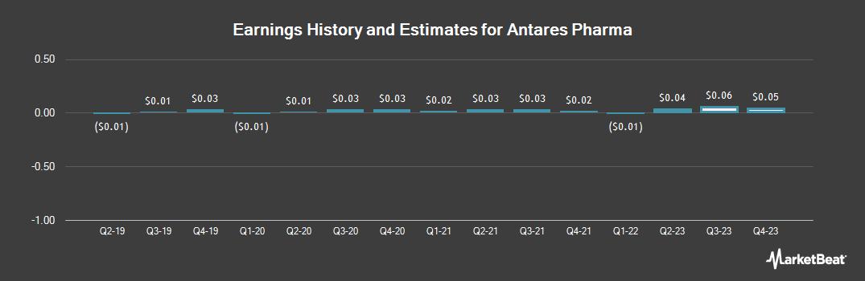 Earnings by Quarter for Antares Pharma (NASDAQ:ATRS)