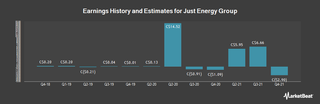 Earnings by Quarter for Just Energy (TSE:JE)