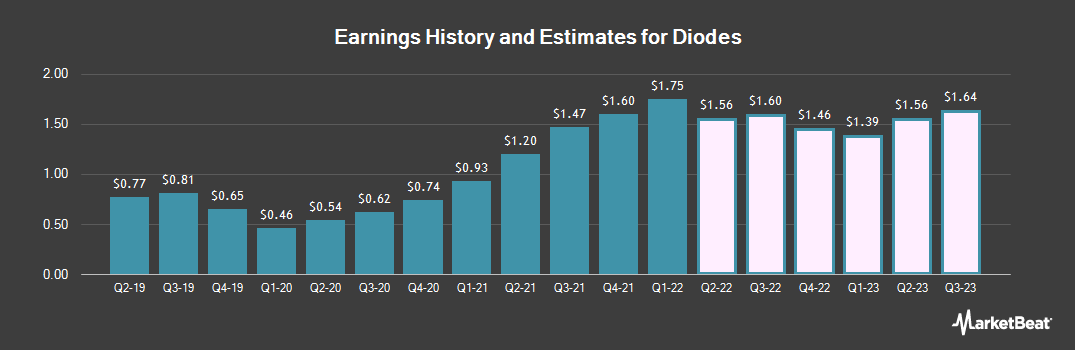 Earnings by Quarter for Diodes (NASDAQ:DIOD)