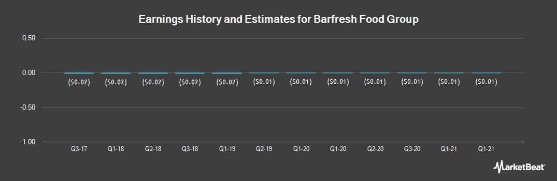 Earnings by Quarter for Barfresh Food Group (OTCMKTS:BRFH)
