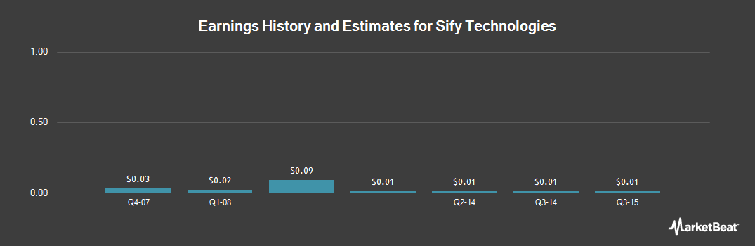 Earnings by Quarter for Sify (NASDAQ:SIFY)
