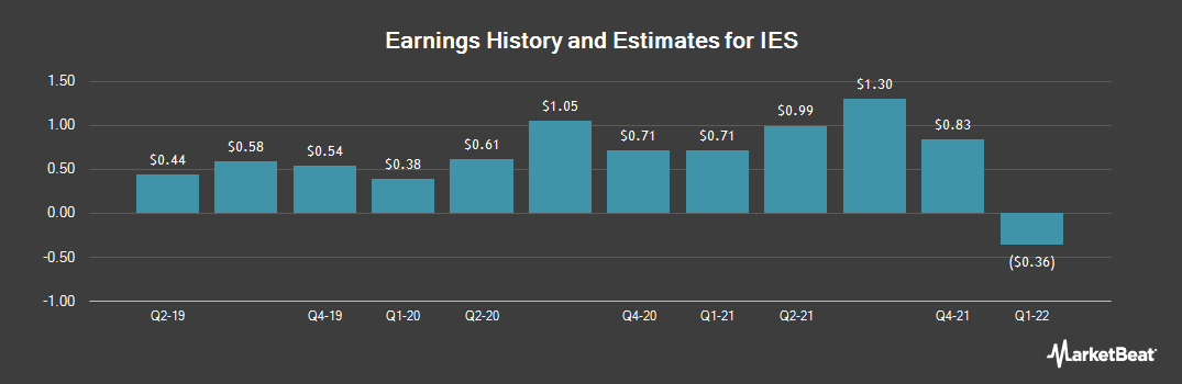 Earnings by Quarter for IES (NASDAQ:IESC)
