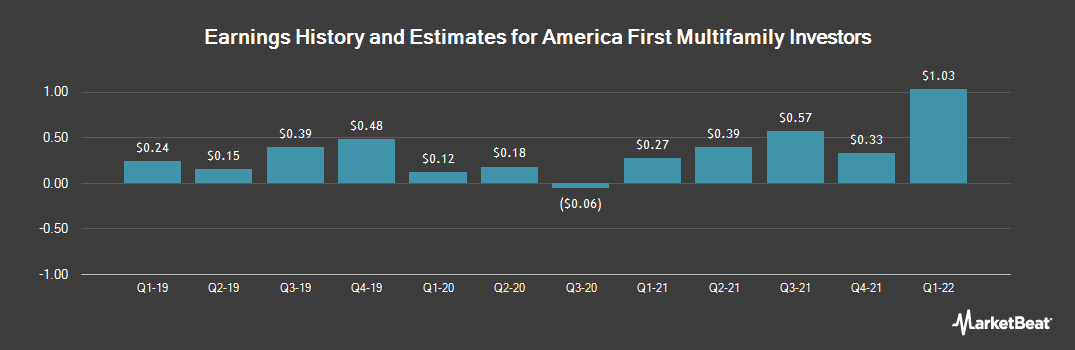 Earnings by Quarter for America First Multifamily Investors (NASDAQ:ATAX)