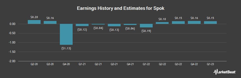 Earnings by Quarter for Spok (NASDAQ:SPOK)