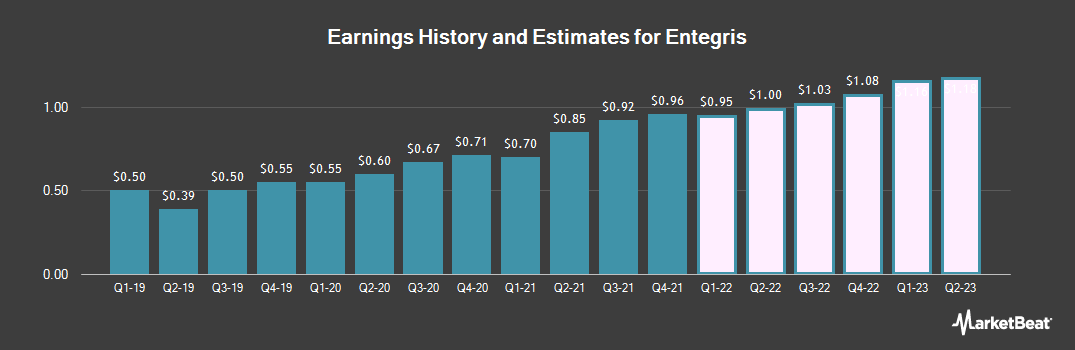 Earnings by Quarter for Entegris (NASDAQ:ENTG)
