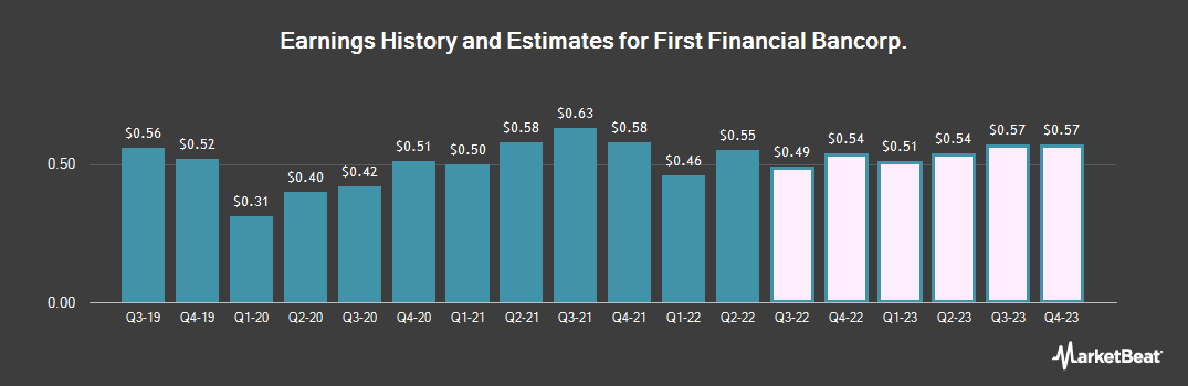 Earnings by Quarter for First Financial Bank (NASDAQ:FFBC)