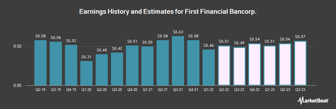 Earnings by Quarter for First Financial Bancorp. (NASDAQ:FFBC)