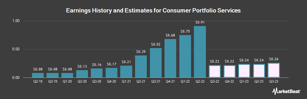 Earnings by Quarter for Consumer Portfolio Services (NASDAQ:CPSS)