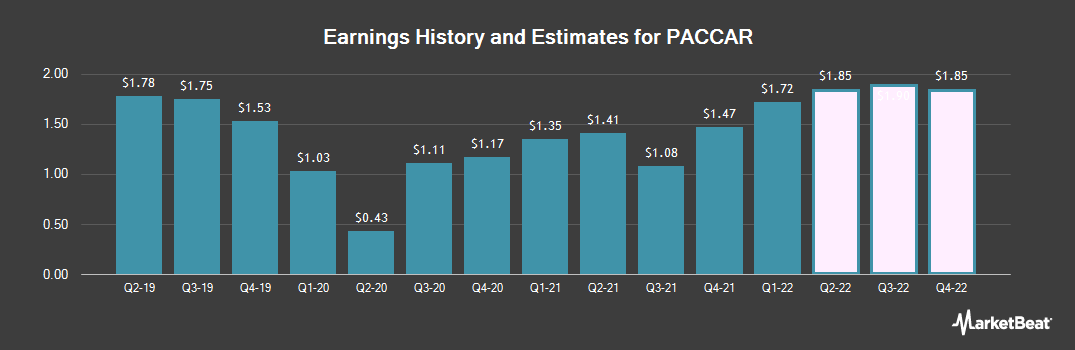 Earnings by Quarter for PACCAR (NASDAQ:PCAR)