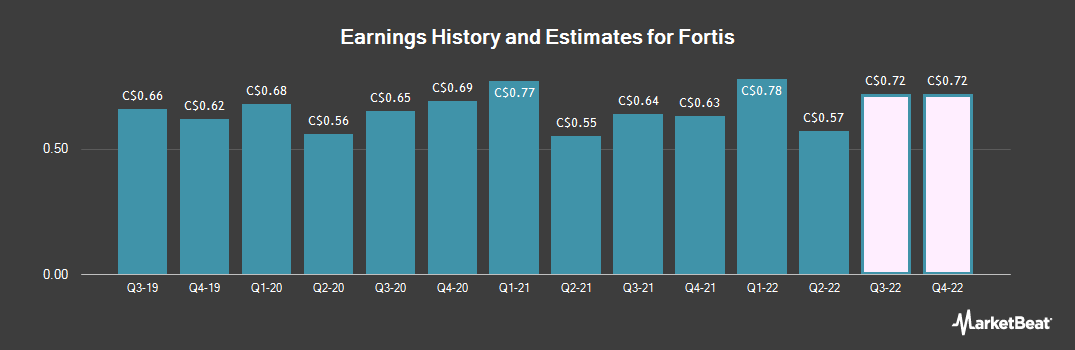 Earnings by Quarter for Fortis (TSE:FTS)