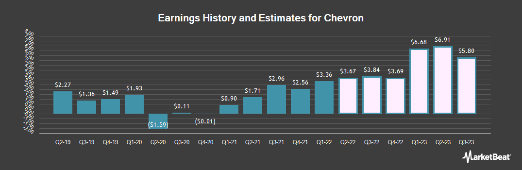 Earnings by Quarter for Chevron Corporation (NYSE:CVX)