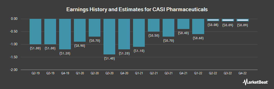 Earnings by Quarter for EntreMed (NASDAQ:CASI)