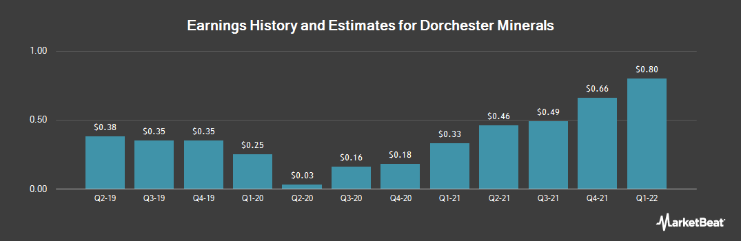 Earnings by Quarter for Dorchester Minerals (NASDAQ:DMLP)