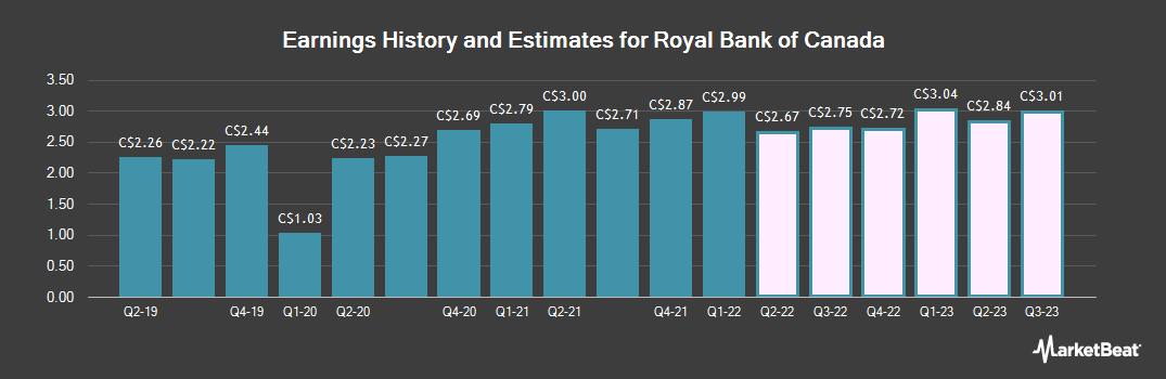 Earnings by Quarter for Royal Bank of Canada (TSE:RY)