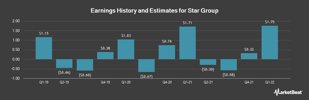 Earnings by Quarter for Star Group (NYSE:SGU)
