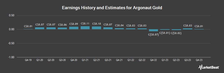 Earnings by Quarter for Argonaut Gold (TSE:AR)
