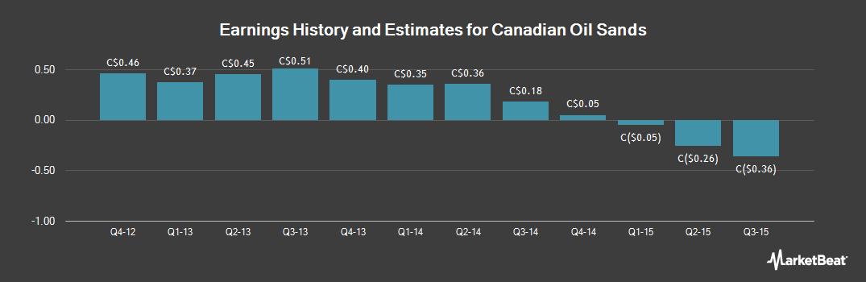 Earnings by Quarter for Canadian Oil Sands (TSE:COS)