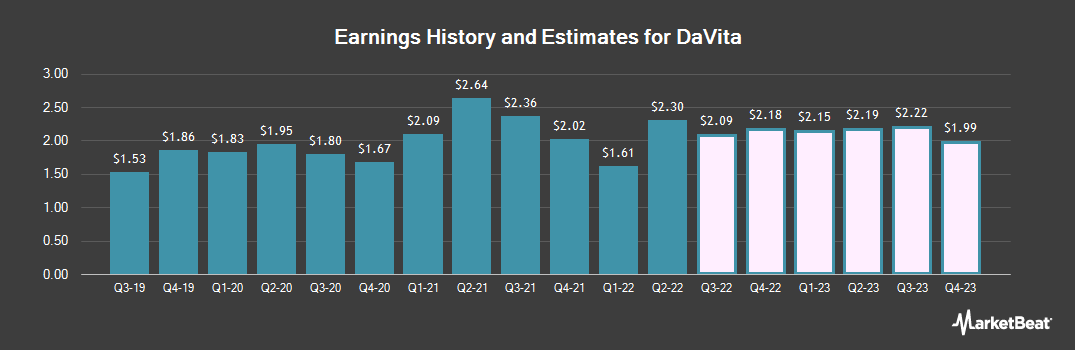 Earnings by Quarter for Davita (NYSE:DVA)