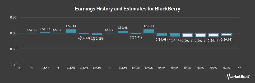 Earnings by Quarter for BlackBerry (TSE:BB)