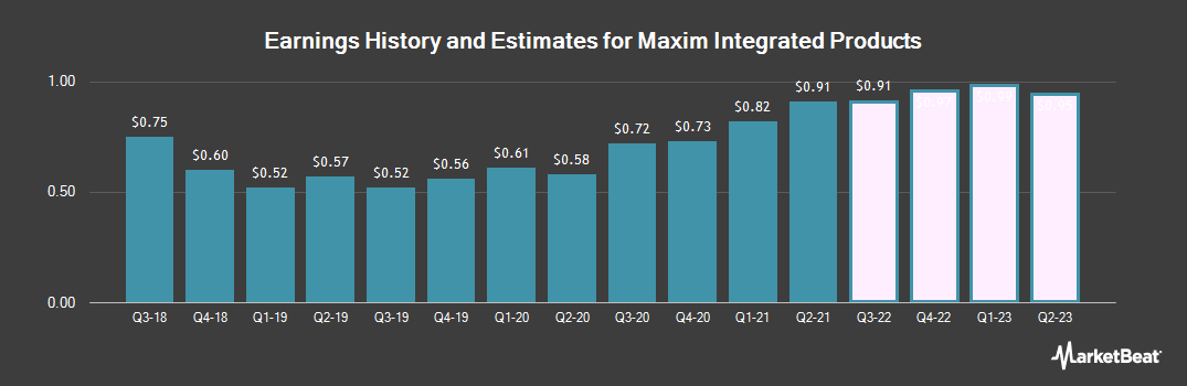 Earnings by Quarter for Maxim Integrated Products (NASDAQ:MXIM)
