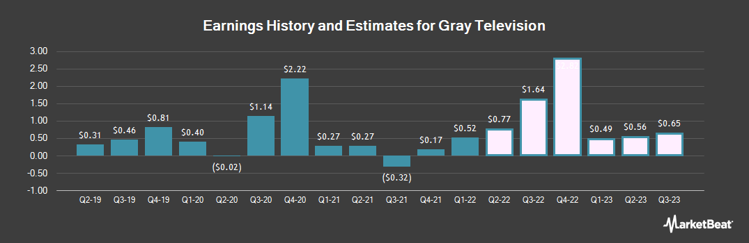Earnings by Quarter for Gray Television (NYSE:GTN)