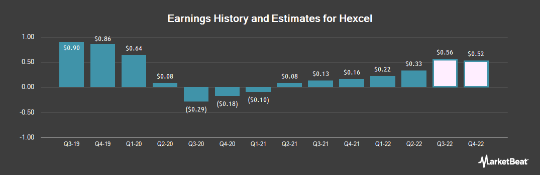 Earnings by Quarter for Hexcel (NYSE:HXL)