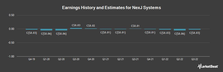 Earnings by Quarter for Nexj Systems (TSE:NXJ)