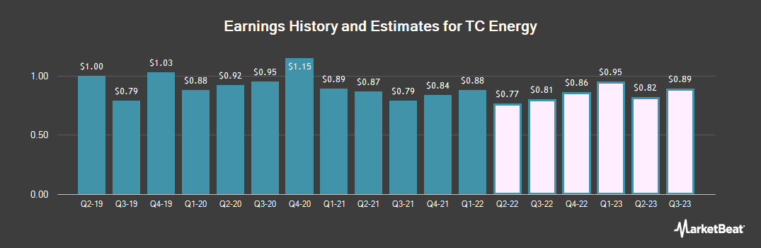 Earnings by Quarter for TransCanada (NYSE:TRP)