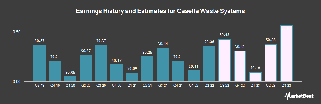 Earnings by Quarter for Casella Waste Systems (NASDAQ:CWST)
