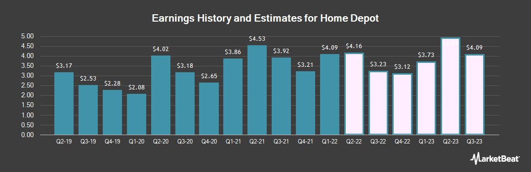 Earnings by Quarter for The Home Depot (NYSE:HD)
