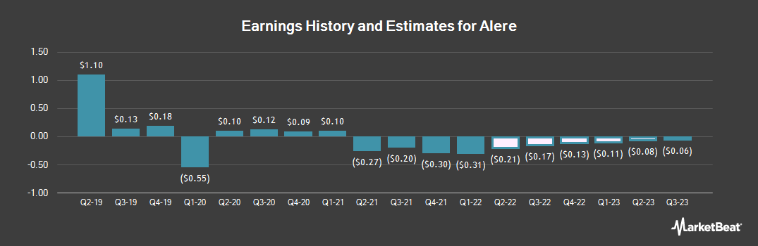 Earnings by Quarter for Alere (NYSE:ALR)