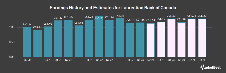 Earnings by Quarter for Laurentian Bank of Canada (TSE:LB)