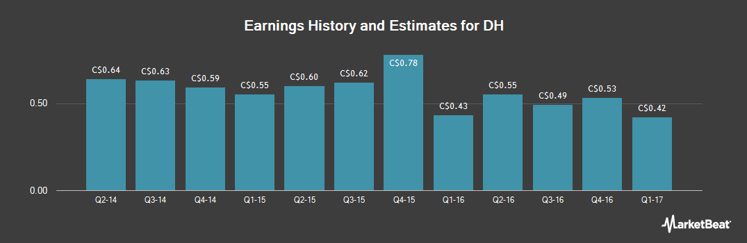 Earnings by Quarter for DH (TSE:DH)