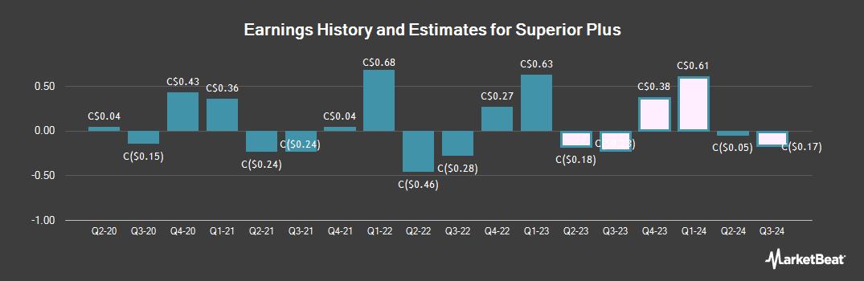 Earnings by Quarter for Superior Plus (TSE:SPB)