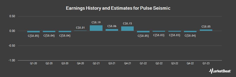 Earnings by Quarter for Pulse Seismic (TSE:PSD)