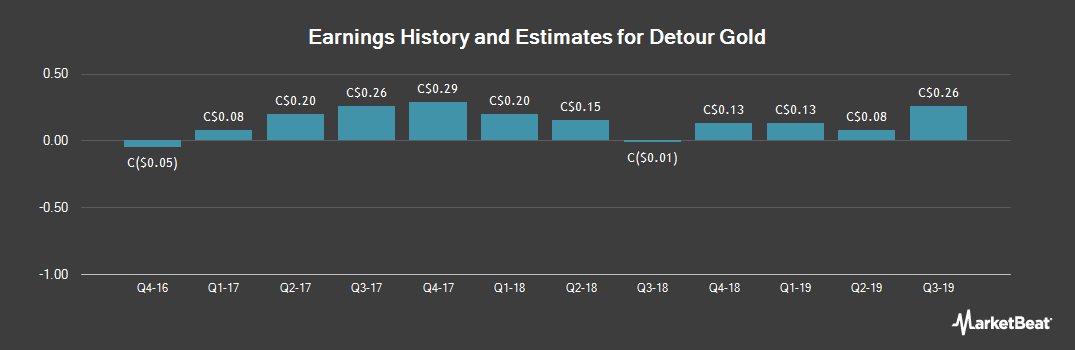 Earnings by Quarter for Detour Gold (TSE:DGC)